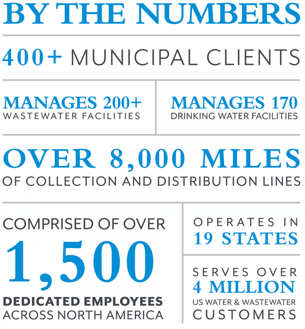 By The Numbers Municipal